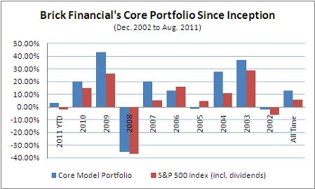 Core Portfolio vs. S&P 500 Index