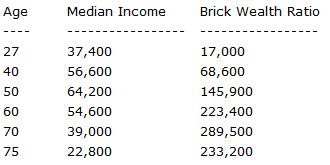 The Brick Wealth Ratio